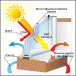 Стеклопакет солнцезащитный