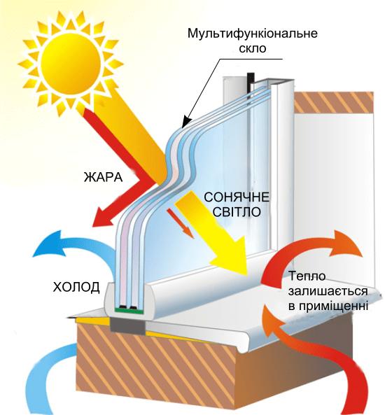 steklopaket solncezashhitnyj 2 Стеклопакет солнцезащитный