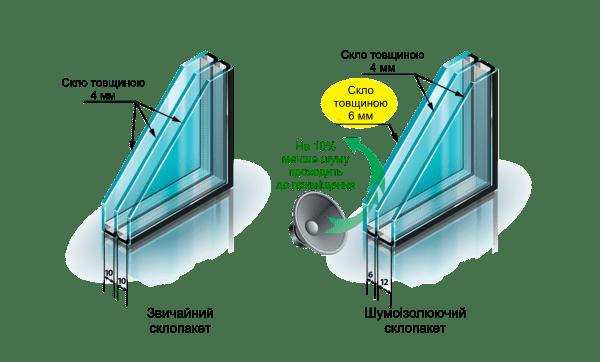 steklopaket shum 3 Стеклопакет шумоизолирующий
