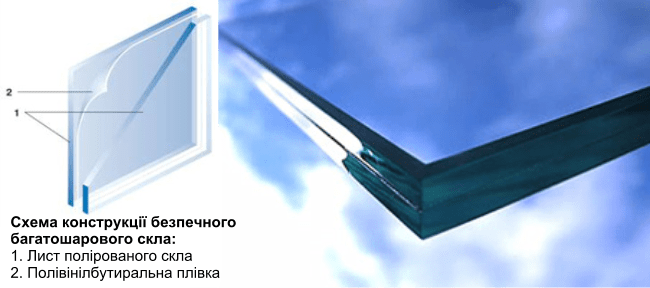 steklopaket udar 1 Стеклопакет ударостойкий