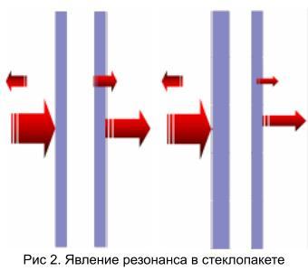 articles simmetrichnaya kompoziciya 02 Сравнение параметров стеклопакетов симметричной и асимметричной композиции