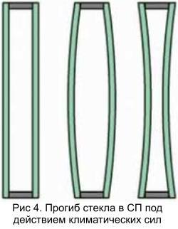articles simmetrichnaya kompoziciya 04 Сравнение параметров стеклопакетов симметричной и асимметричной композиции