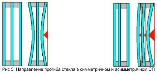 articles simmetrichnaya kompoziciya 05 Сравнение параметров стеклопакетов симметричной и асимметричной композиции