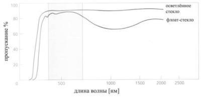 articles vliyanie specializirovannogo stekla na rost rastenij 05 Влияние специализированного стекла на рост растений внутри помещения